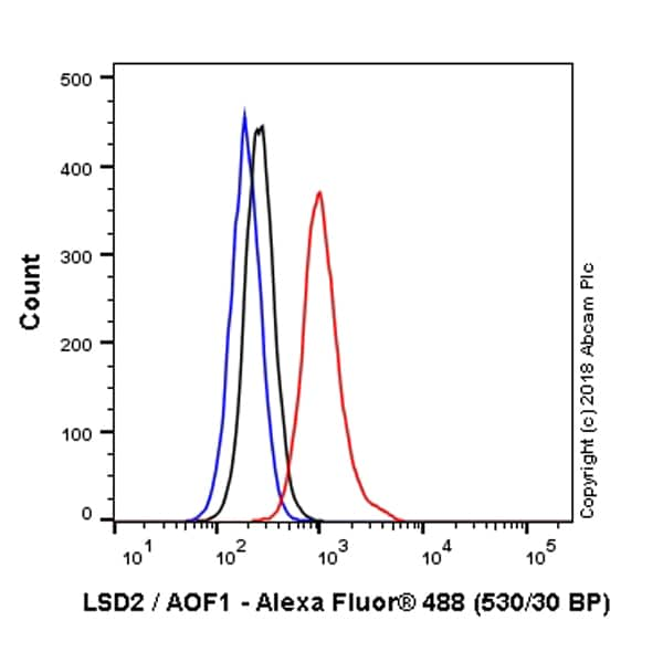 Flow Cytometry - Alexa Fluor® 488 Anti-LSD2 / AOF1 antibody [EPR18508] (ab223448)