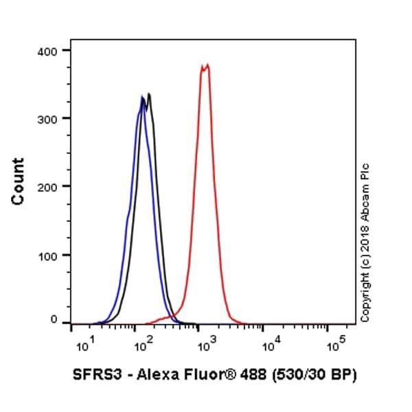 Flow Cytometry - Anti-SRSF3 antibody [EPR16976] (Alexa Fluor® 488) (ab223455)