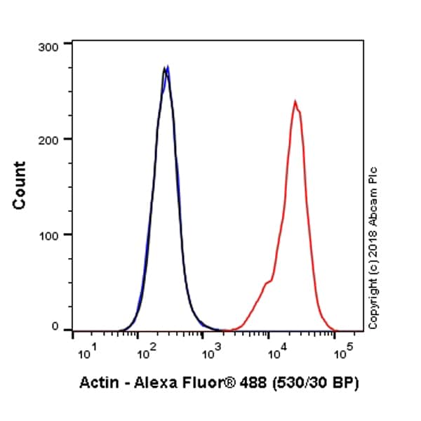 Flow Cytometry - Anti-Actin antibody [EPR16875] (Alexa Fluor® 488) (ab223457)