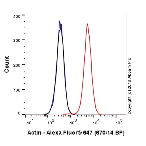 Flow Cytometry - Alexa Fluor® 647 Anti-Actin antibody [EPR16875] (ab223458)