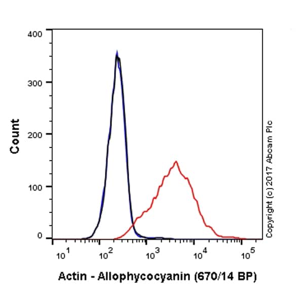 Flow Cytometry - APC Anti-Actin antibody [EPR16875] (ab223459)