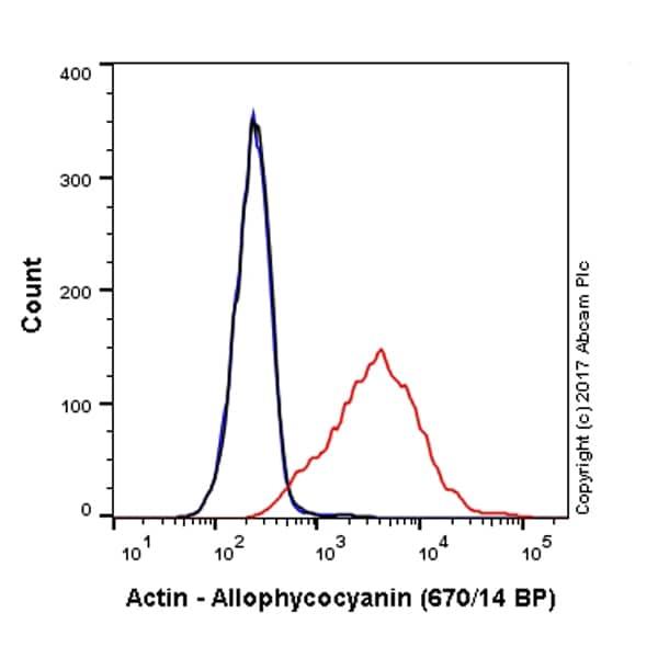 Flow Cytometry - Anti-Actin antibody [EPR16875] (Allophycocyanin) (ab223459)