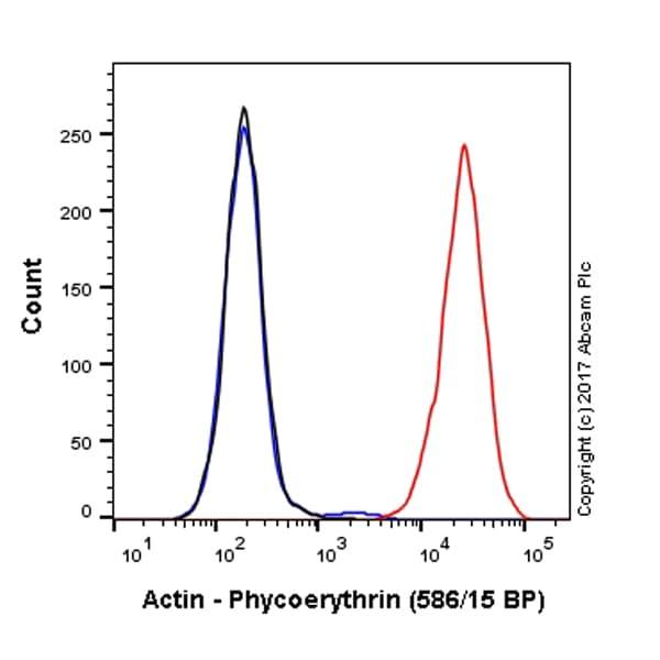 Flow Cytometry - PE Anti-Actin antibody [EPR16875] (ab223461)