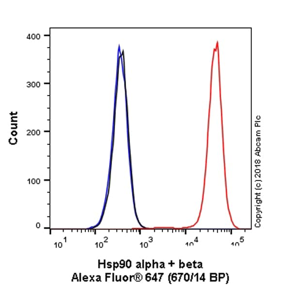 Flow Cytometry - Anti-Hsp90 antibody [EPR16621-67] (Alexa Fluor® 647) (ab223468)