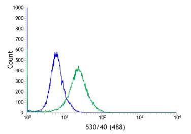 Flow Cytometry - Anti-Mammaglobin A antibody [SP319] - C-terminal (ab223504)