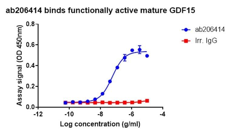 ELISA - Anti-GDF15 antibody [EPR19939] - Low endotoxin, Azide free (ab223539)