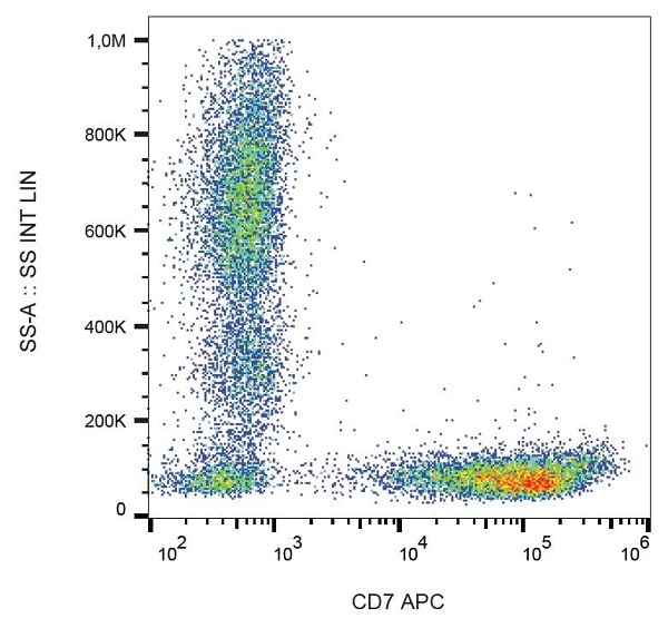 Flow Cytometry - Anti-CD7 antibody [124-1D1] (Allophycocyanin) (ab223560)