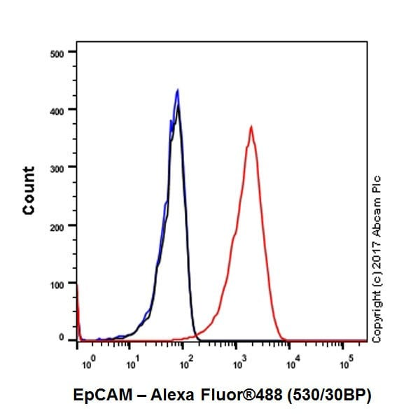 Flow Cytometry - Anti-EpCAM antibody [EPR20532-225] (ab223582)