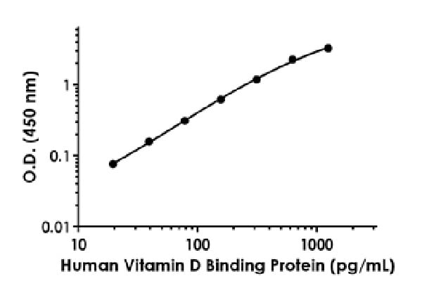 Example of human Vitamin D Binding Protein standard curve in Sample Diluent NS.