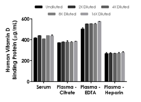Interpolated concentrations of native Vitamin D Binding Protein in human serum and plasma samples.