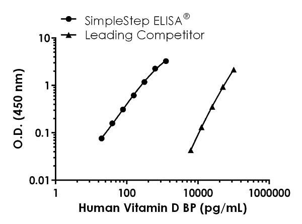 Human Vitamin D Binding Protein Competitor standard curve comparison