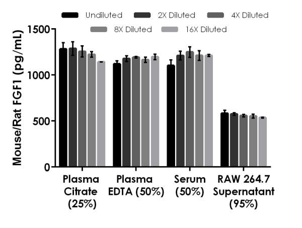 Interpolated concentrations of spiked mouse/rat FGF1 in mouse serum, plasma and cell culture supernatant samples.