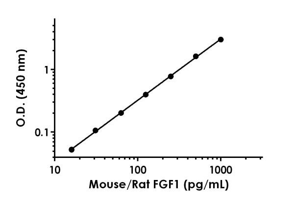 Example of mouse/rat FGF1 standard curve in 1X Cell Extraction Buffer PTR.