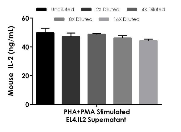 Interpolated concentrations of native mouse IL-2 in PHA+PMA stimulated EL4.IL2 cell culture supernatant (2 Days) samples.