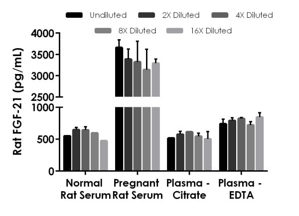 Interpolated concentrations of native FGF-21 in rat serum and plasma samples.