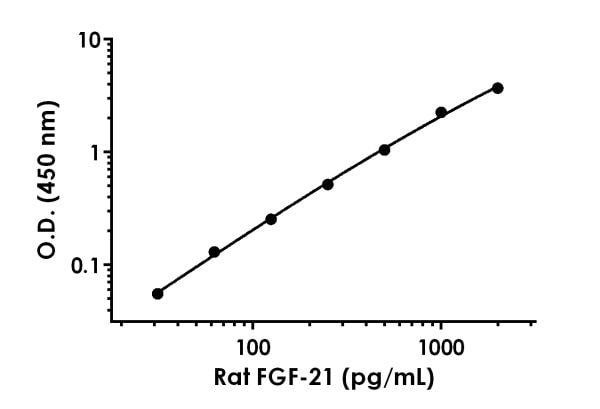 Example of rat FGF-21 standard curve in Sample Diluent NS.
