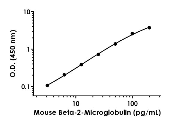Example of mouse Beta-2-Microglobulin standard curve in Sample Diluent NS + Enhancer