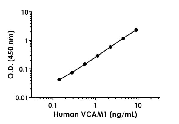 Example of human VCAM1 standard curve [in Sample Diluent NS