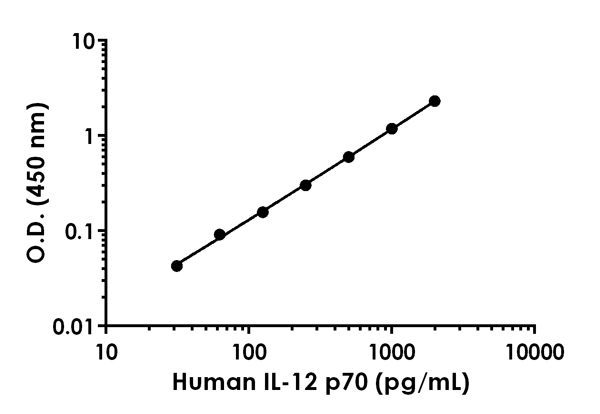 Example of Human IL-12 standard curve