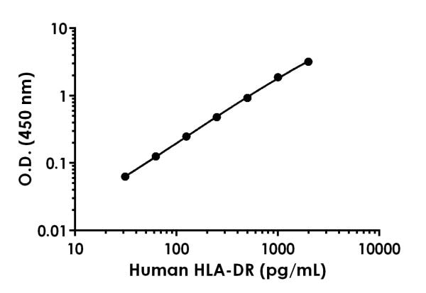 Example of human HLA-DR standard curve.