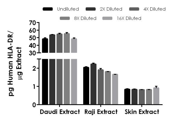 Interpolated concentrations of native HLA-DR in human cell and tissue extract samples.