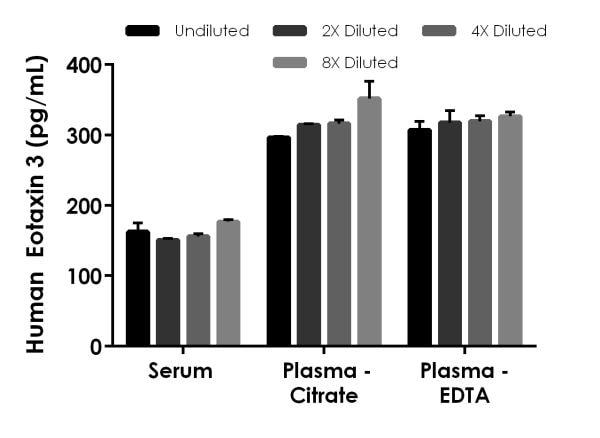 Interpolated concentrations of spiked Eotaxin 3 in serum and plasma.