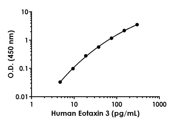 Example of Human Eotaxin 3 standard curve in Sample Diluent NS.