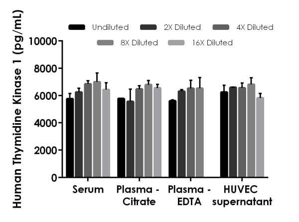 Interpolated concentrations of spiked Thymidine Kinase 1 in human serum, plasma and cell culture supernatant samples.