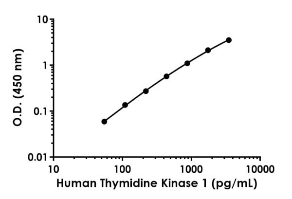 Example of human Thymidine Kinase 1 standard curve in Sample Diluent 50BS.