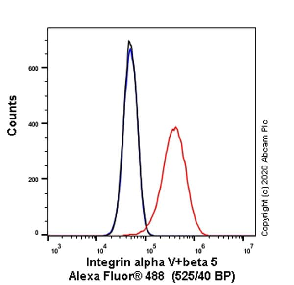 Flow Cytometry - Anti-Integrin alpha V+beta 5 antibody [P1F6] - BSA and Azide free (ab223605)