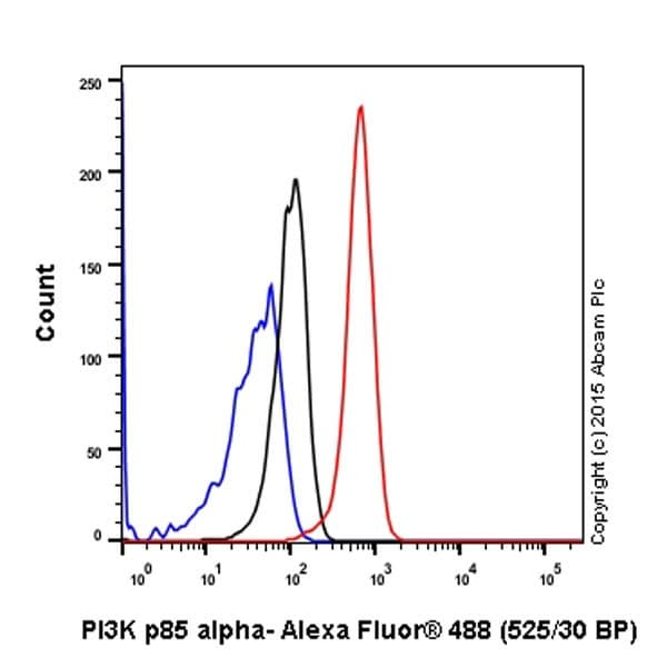 Flow Cytometry - Anti-PI 3 Kinase p85 alpha antibody [EPR18702] - BSA and Azide free (ab223792)