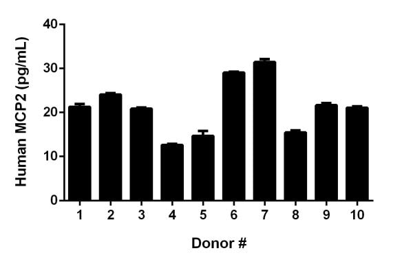 Serum from ten individual healthy Human male donors was diluted four-fold and measured in duplicate.