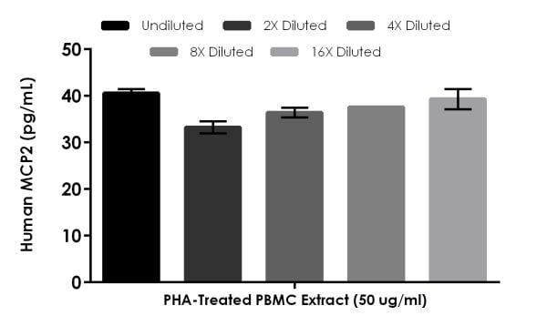 Interpolated concentrations of native MCP2 in Human 1.5%, 2-day PHA-treated PBMC extract, based on a 50 µg/mL extract load.