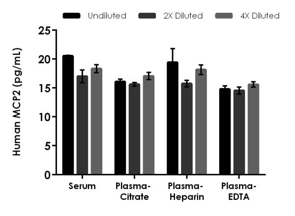 Interpolated concentrations of native MCP2 in Human serum and plasma samples.