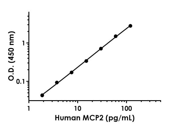 Example of Human MCP2 standard curve in 1X Cell Extraction Buffer PTR.