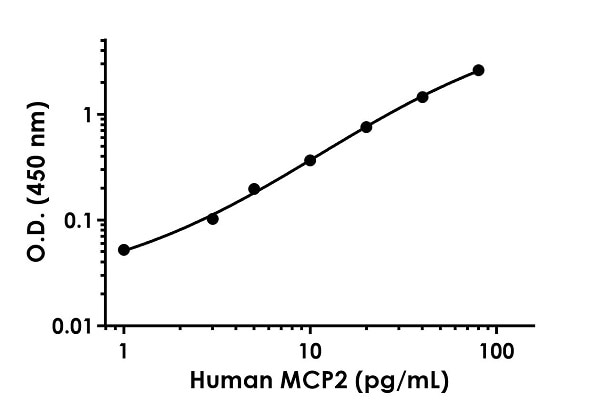 Example of Human MCP2 standard curve in Sample Diluent NS.