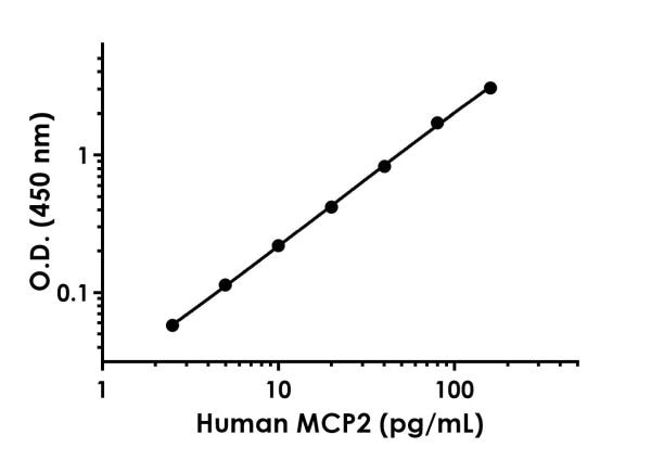 Example of Human MCP2 standard curve in Sample Diluent 75BS.