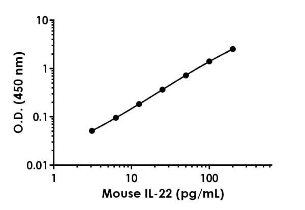 Example of Mouse IL-22 standard curve in Sample Diluent NS