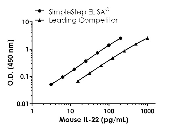 Mouse IL-22 standard curve comparison data
