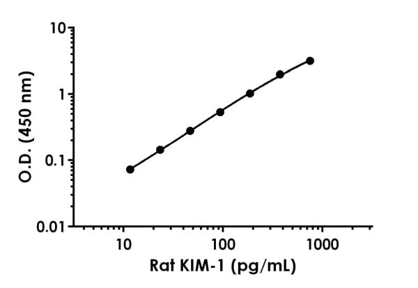 Example of Rat KIM-1 standard curve in Sample Diluent NS