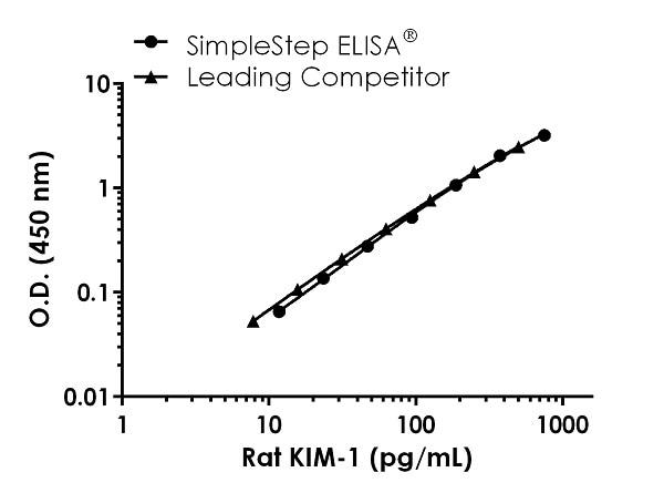 Rat KIM-1 standard curve comparison data