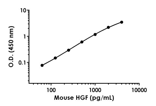 Example of mouse HGF standard curve in Sample Diluent NS