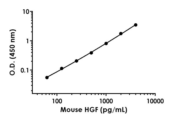 Example of mouse HGF standard curve in 1X Cell Extraction Buffer PTR