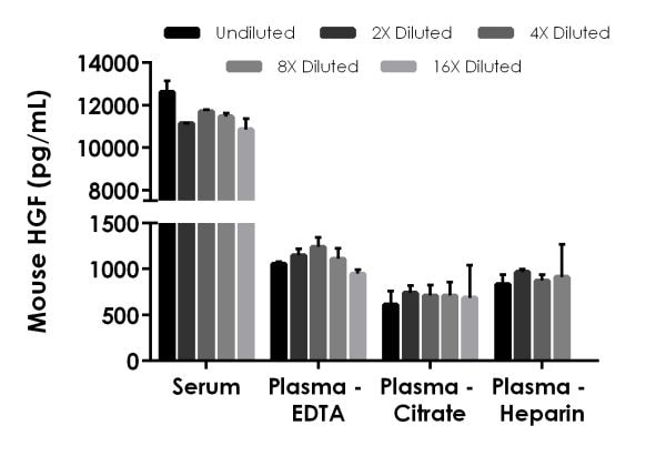 Interpolated concentrations of native HGF in mouse serum and plasma samples