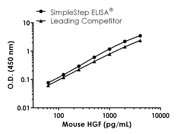 Mouse HGF standard curve comparison data