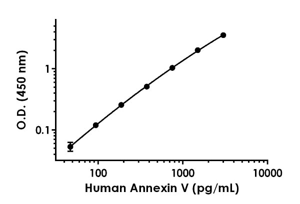 Example of human Annexin V standard curve in Sample Diluent NS + Enhancer.