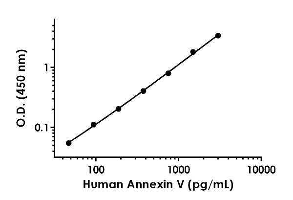 Example of human Annexin V standard curve in 1X Cell Extraction Buffer PTR.