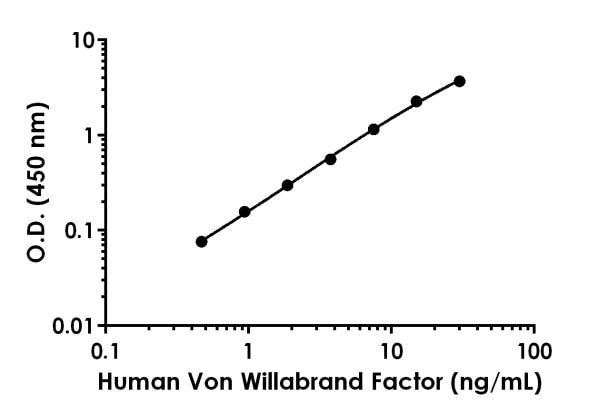 Example of human Von Willebrand Factor standard curve in Sample Diluent NS