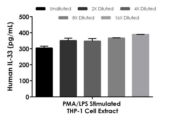 Interpolated concentrations of native IL33 in human PMA/LPS stimulated THP-1 cell extract based on a 1,000 µg/mL extract load.