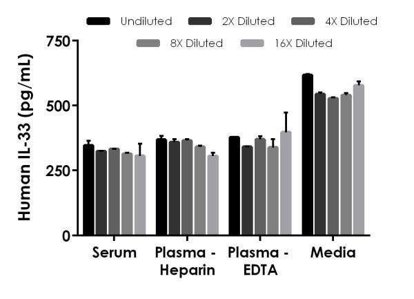 Interpolated concentrations of spike IL33 in human serum, plasma and cell culture media (RPMI + 10% FBS) samples.